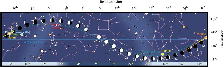 Mond- und Planetenlauf im September 2007