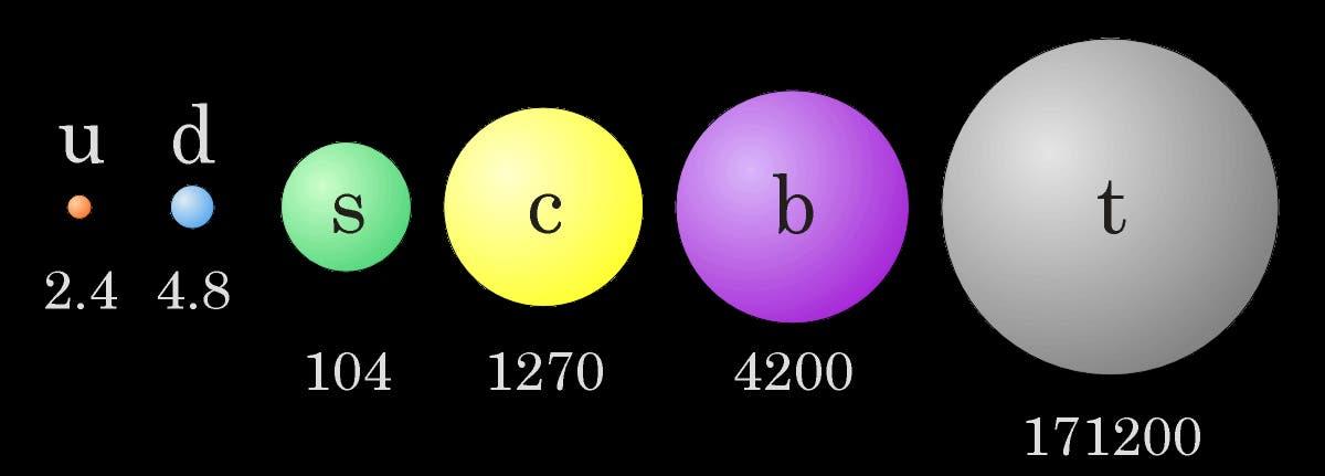 Quarks in Massen