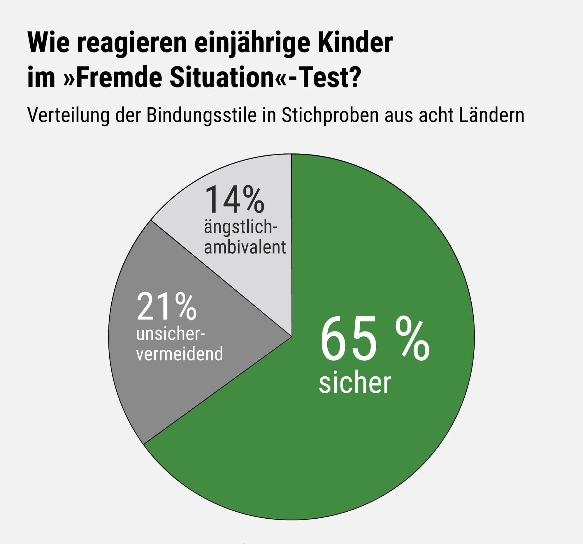 Kreisdiagramm mit der Verteilung der Bindungsstile: 65 Prozent sicher gebunden, 21 Prozent unsicher-vermeidend und 14 Prozent ängstlich-ambivalent.