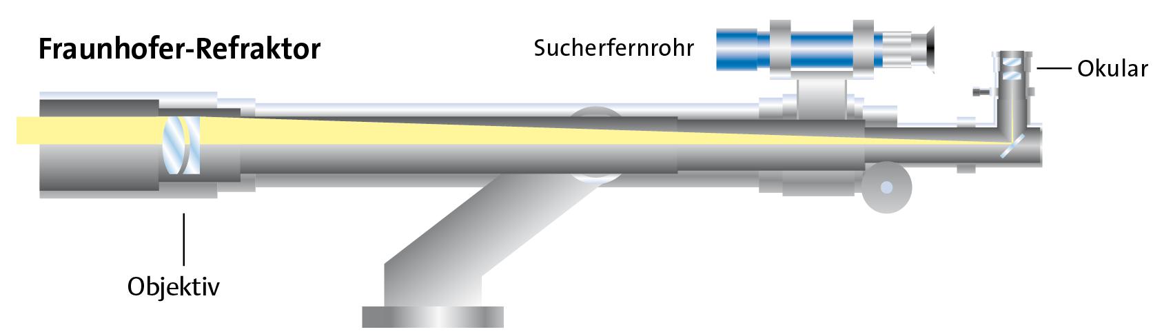 Funktionsweise eines Linsenteleskops