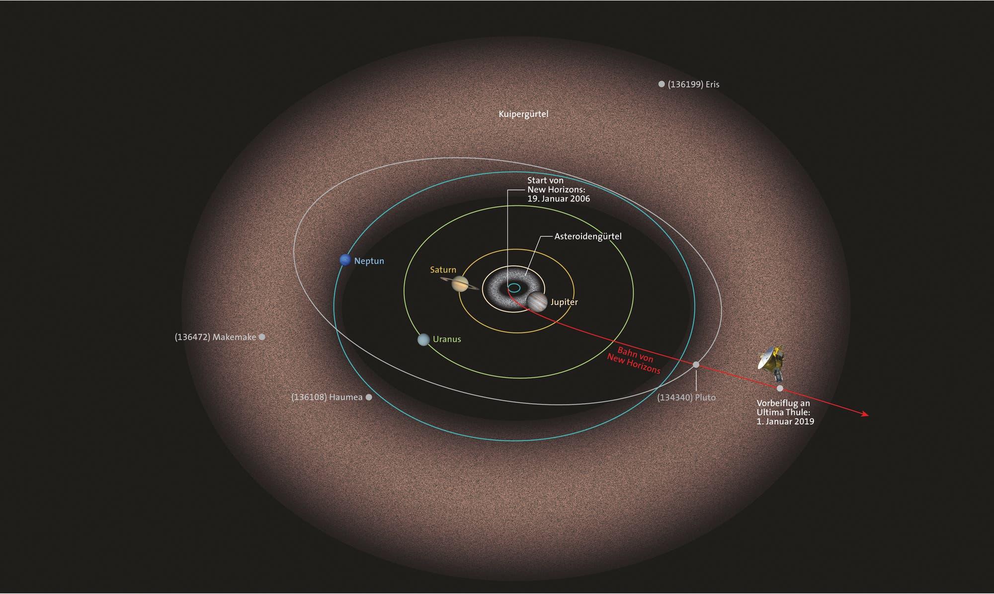 Die Bahn von New Horizons durch Sonnensystem