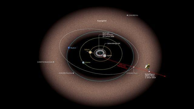 Bahn New Horizons/ Ultima Thule
