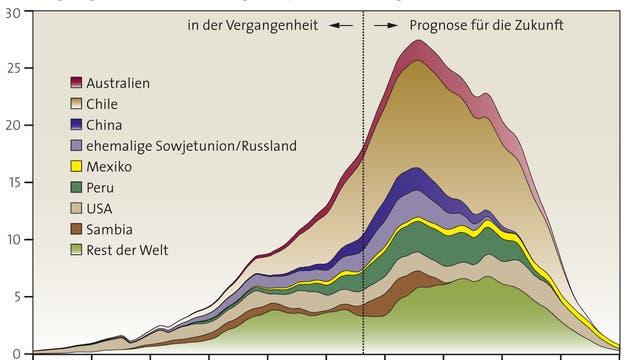 Vergangene und zukünftige Kupferförderung in Millionen Tonnen