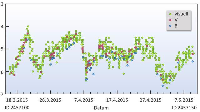 Lichtkurve der Nova Sagittarii 2015 No. 2