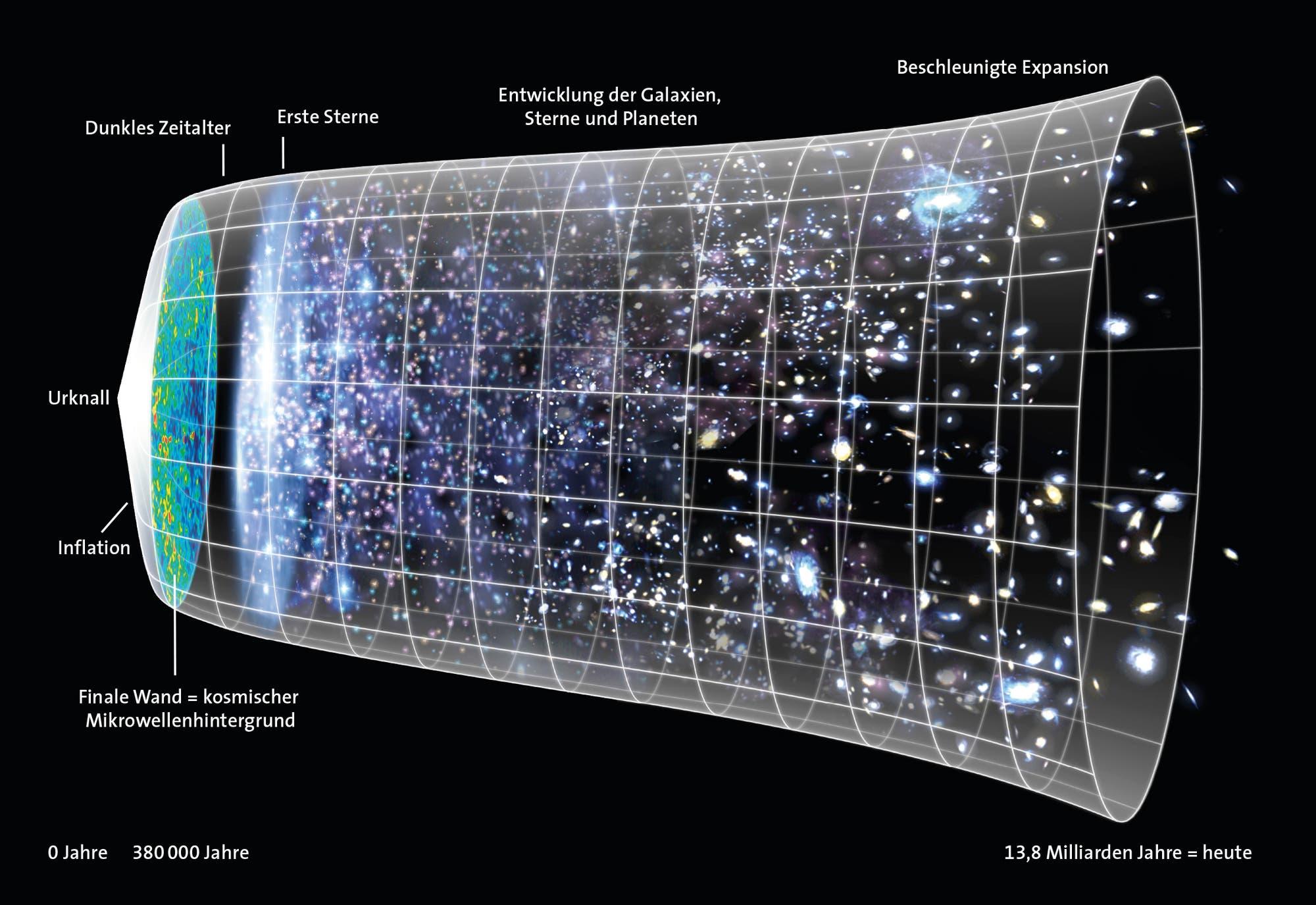 Die Entwicklung des Universums nach dem Urknall