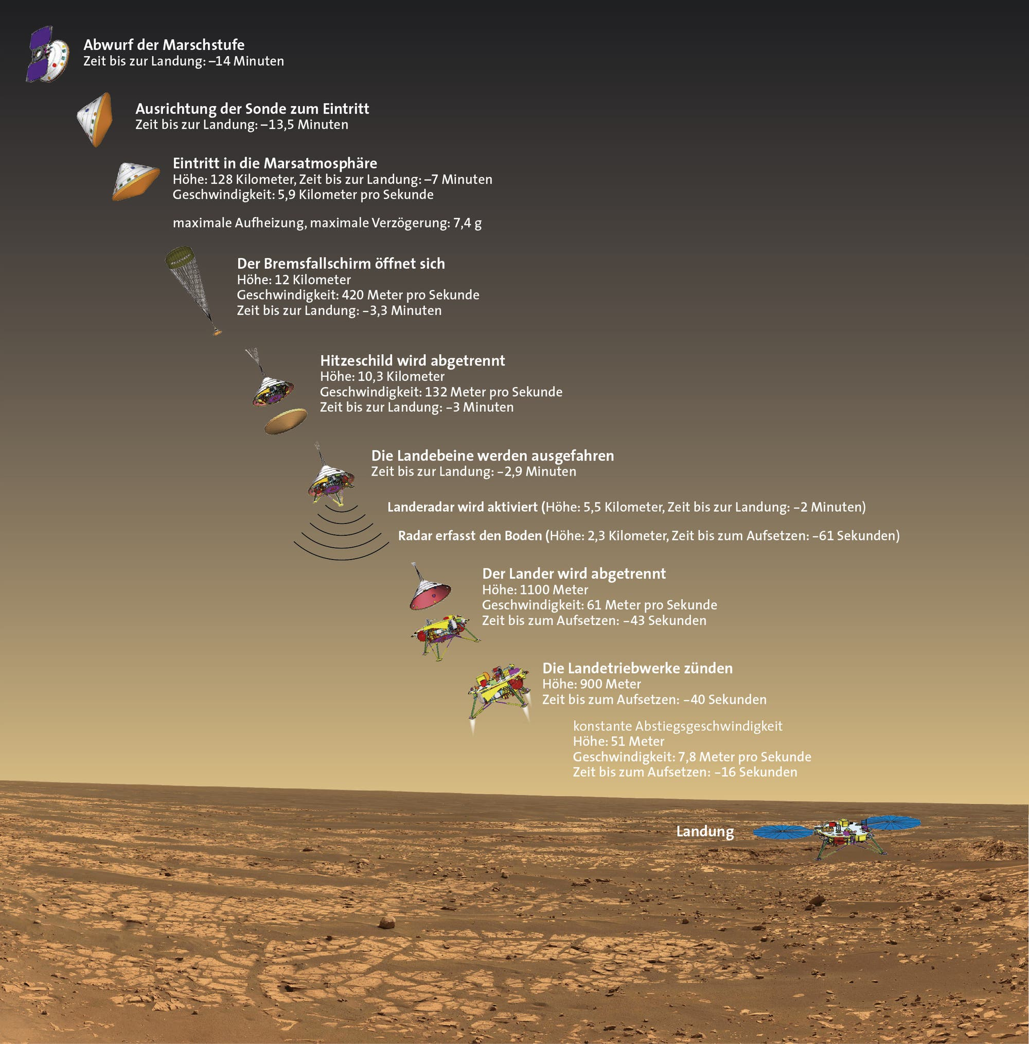 Der Verlauf der Landung der Raumsonde InSight auf dem Mars