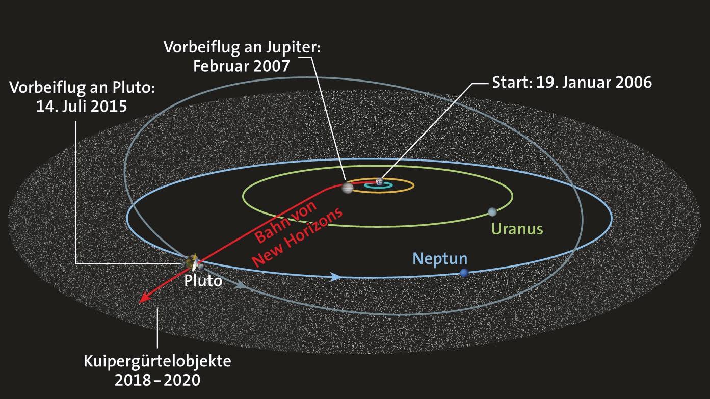 Die Flugbahn von New Horizons durch das Sonnensystem