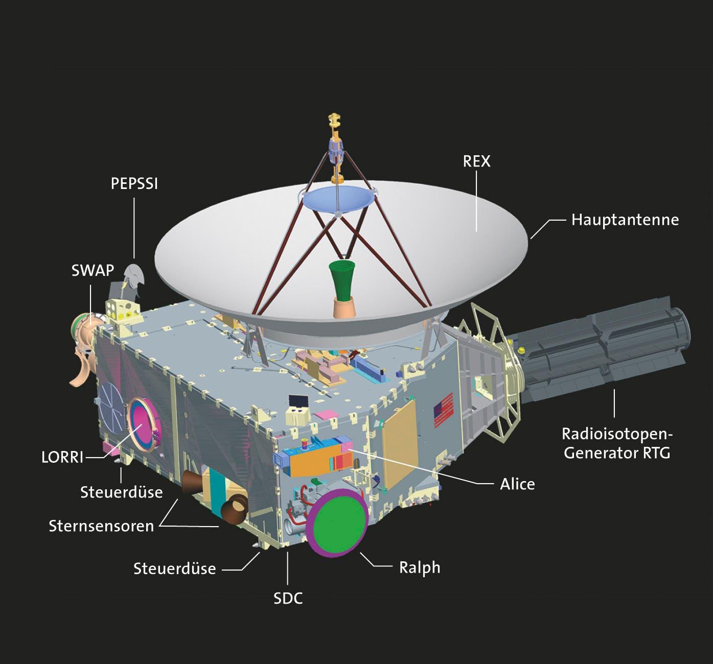 Die Instrumente von New Horizons