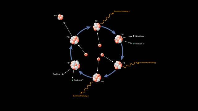 Wie aus vier Protonen (p, rot) unter Energiefreisetzung letztlich ein Heliumkern (4He) aus zwei Protonen und zwei Neutronen (grau) entstehen kann, erklärt ein Reaktionszyklus, an dem Kerne von Kohlenstoff (C), Stickstoff (N) und Sauerstoff (O) als Katalysatoren beteiligt sind.