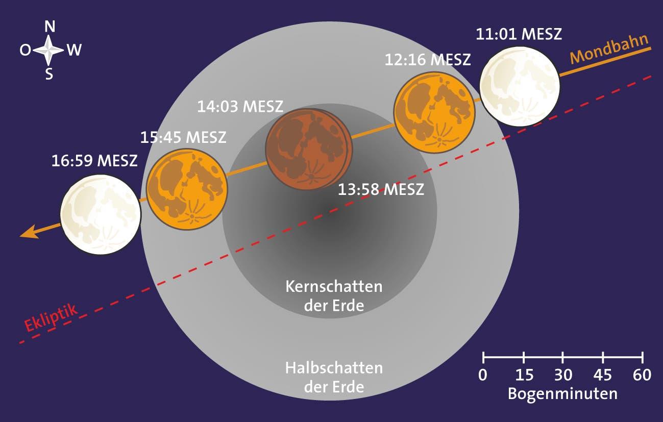 Der Verlauf der totalen Mondfinsternis am 4. April 2015