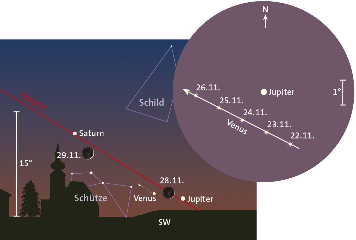 Jupiter, Mond und Venus