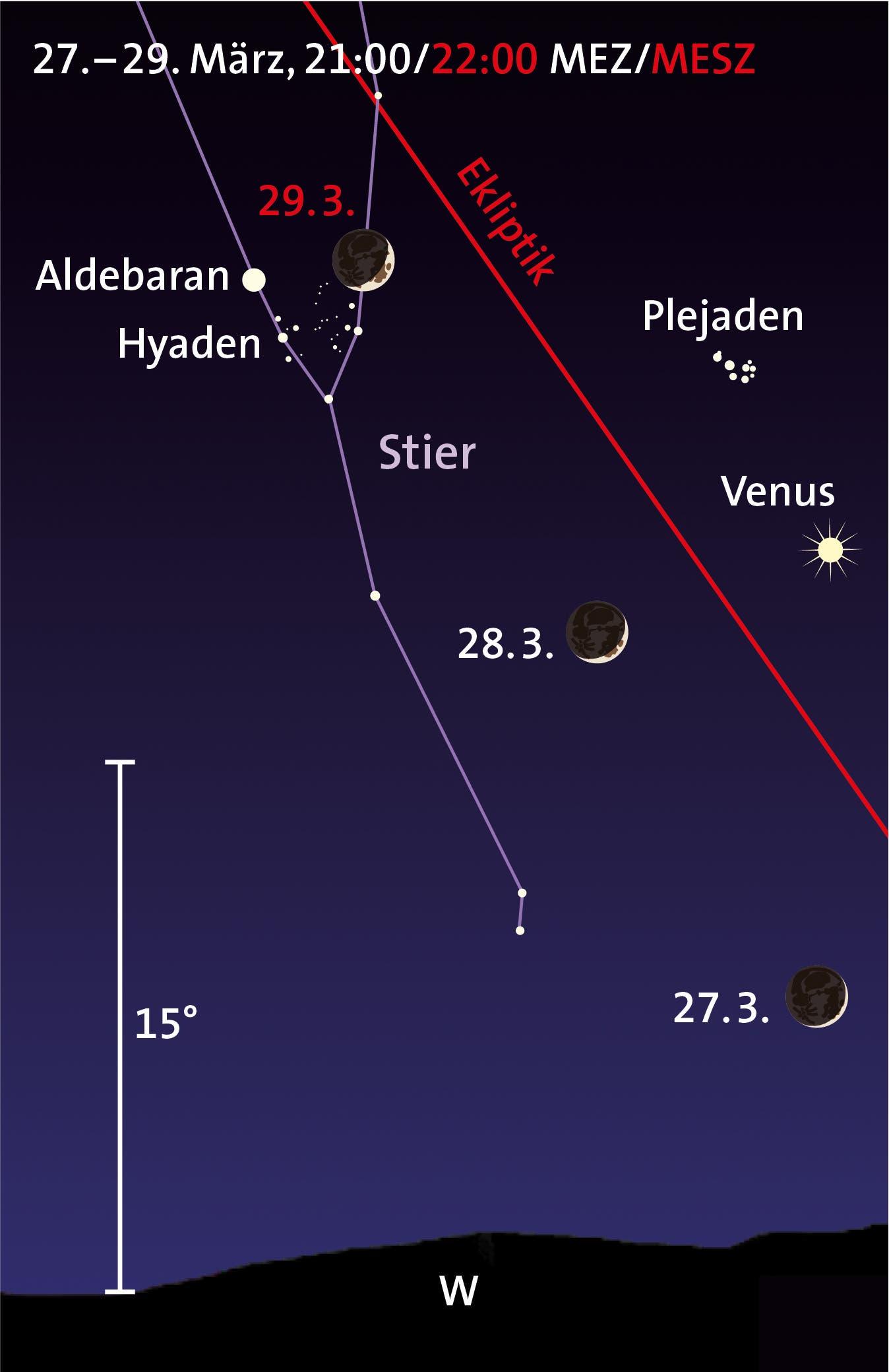 Mond, Venus, Hyaden, Plejaden