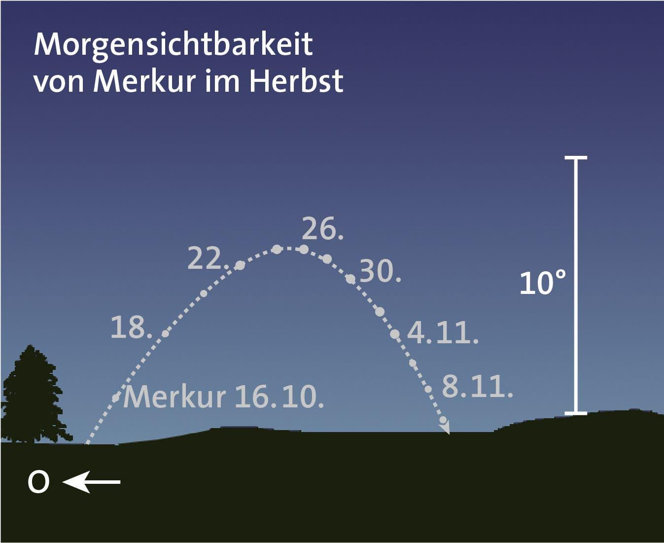 Der kleine Merkur am Morgen