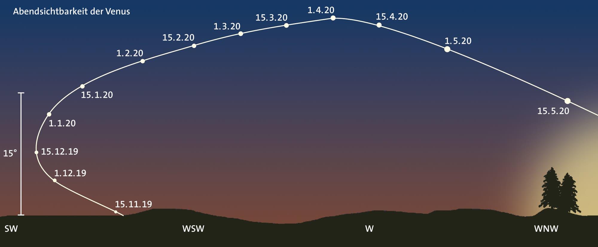 Abendsichtbarkeit der Venus