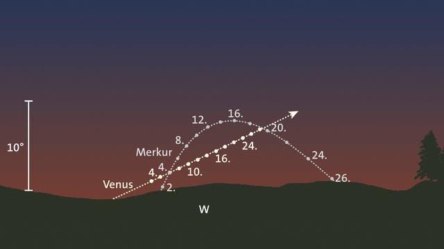 Merkur und Venus am Abendhimmel, Blickrichtung Westen