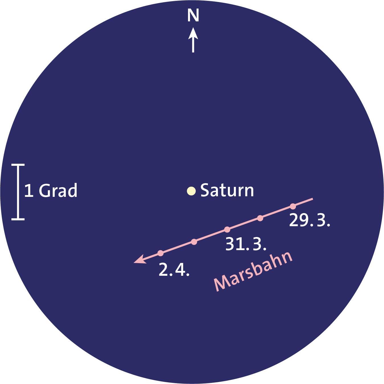 Mars und Saturn