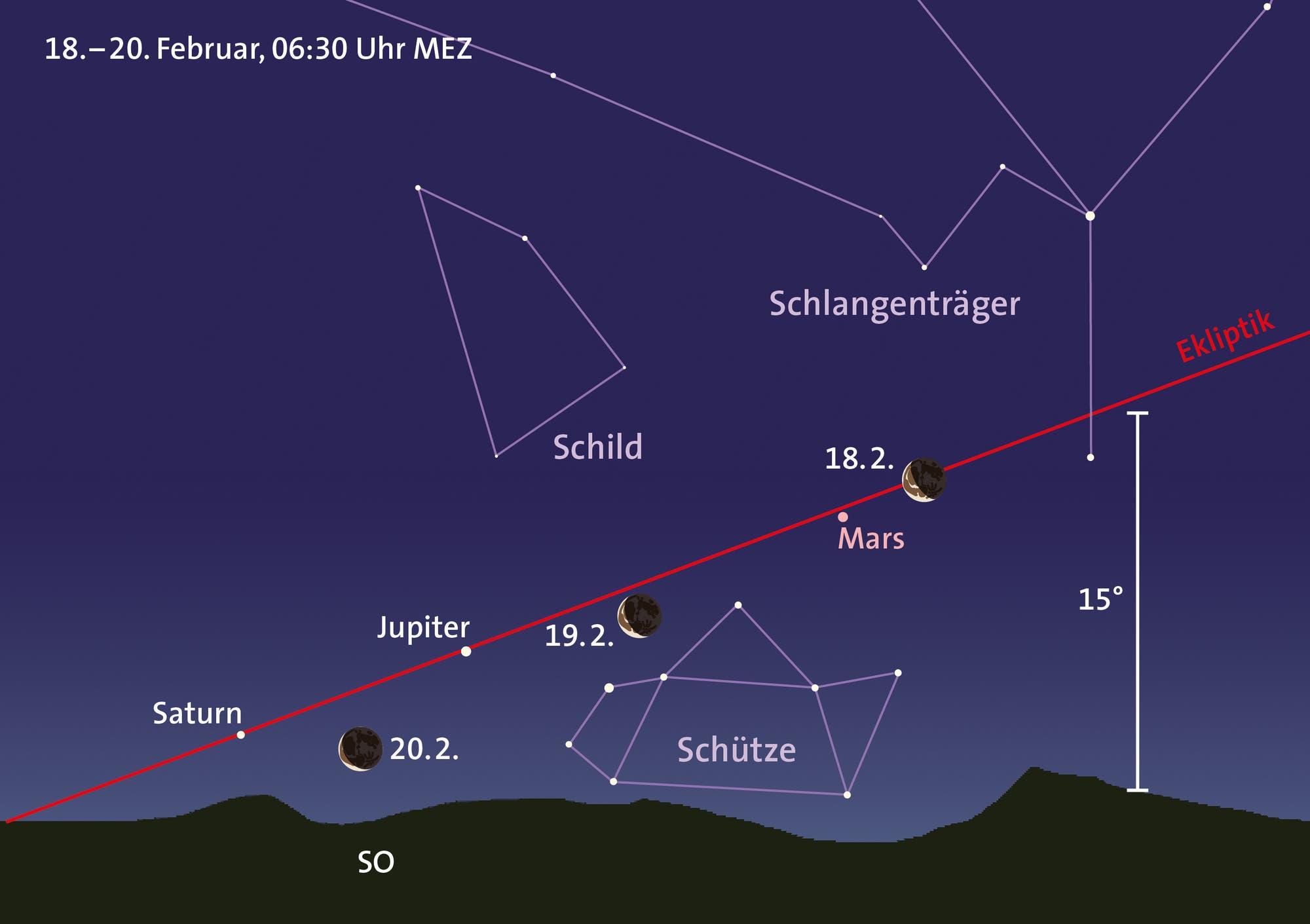 Mond, Mars, Jupiter und Saturn