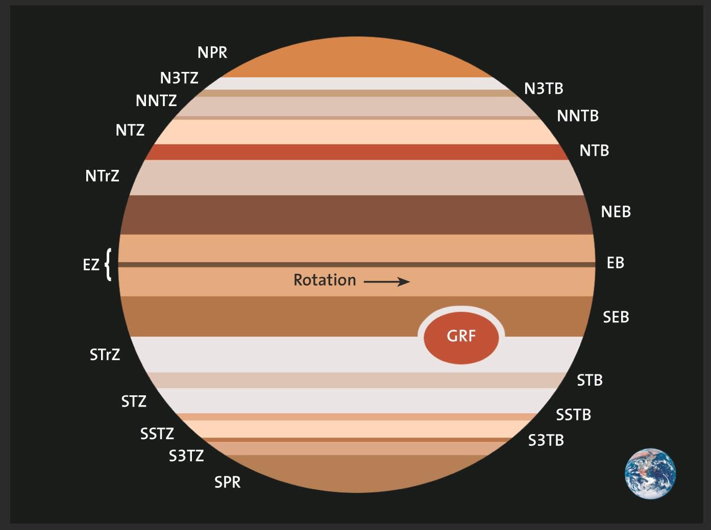 Schemazeichnung der Jupiteratmosphäre