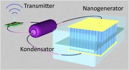 Selbstbetriebener Nanodatenträger