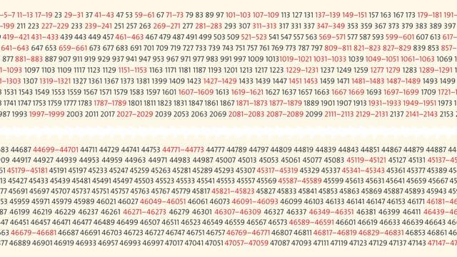 Je weiter nach rechts man auf dem Zahlenstrahl wandert, desto dünner sind die Primzahlen gesät; und die Primzahlzwillinge (rot) werden noch schneller selten.