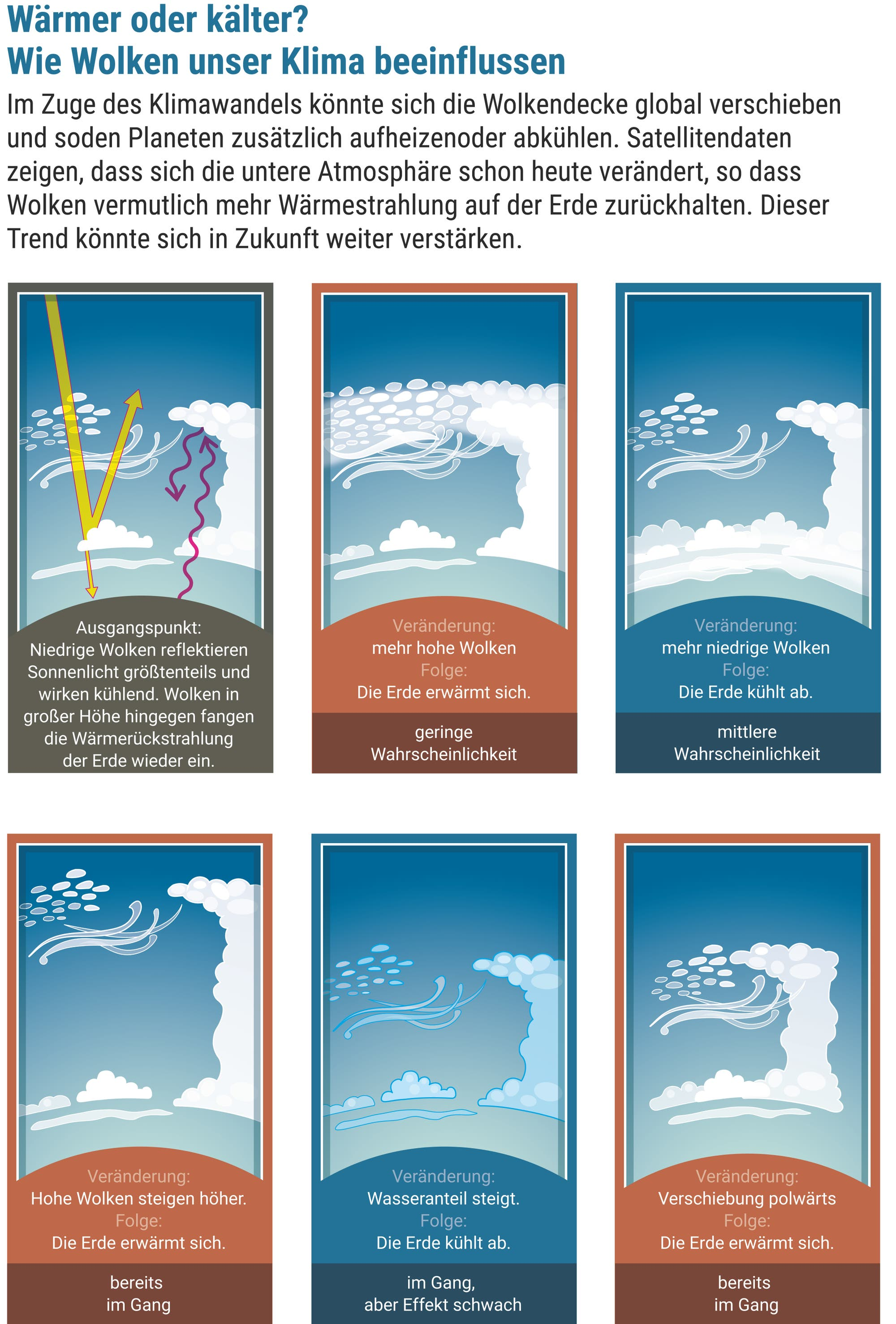 Wärmer oder kälter? Wie Wolken unser Klima beeinflussen