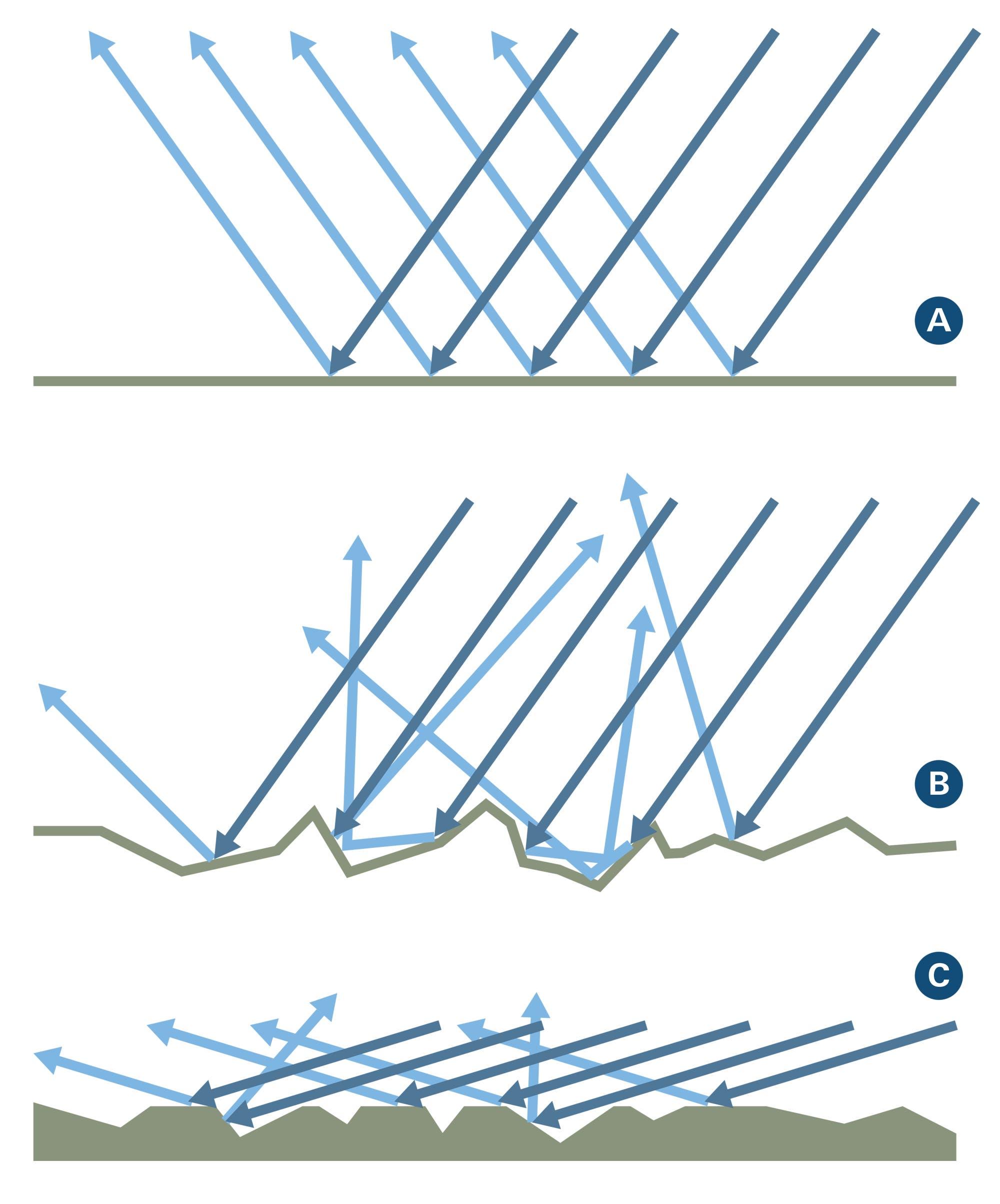 Illustration an glatten und rauen Oberflächen reflektierter Strahlen bei verschiedenen Einfallswinkeln