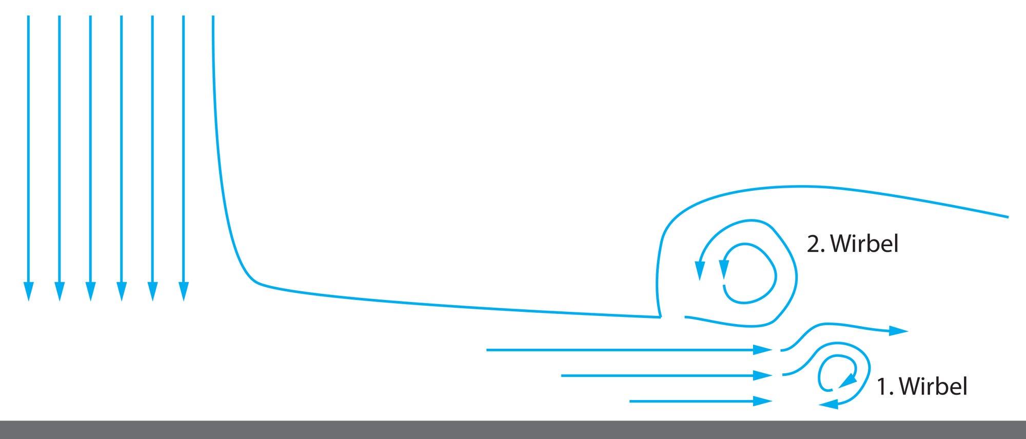 Hydraulischer Sprung