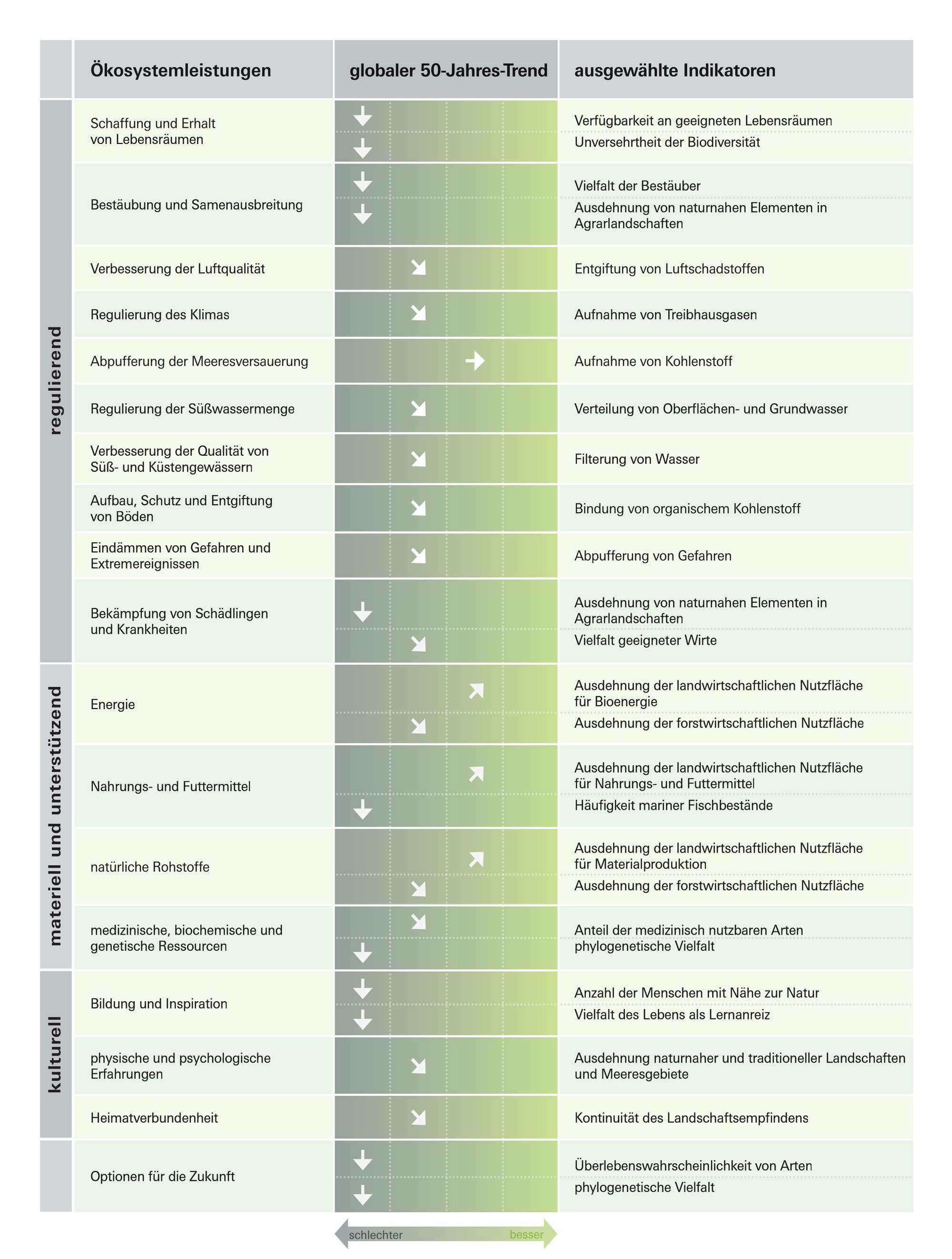 Entwicklung der Ökosystemleistungen