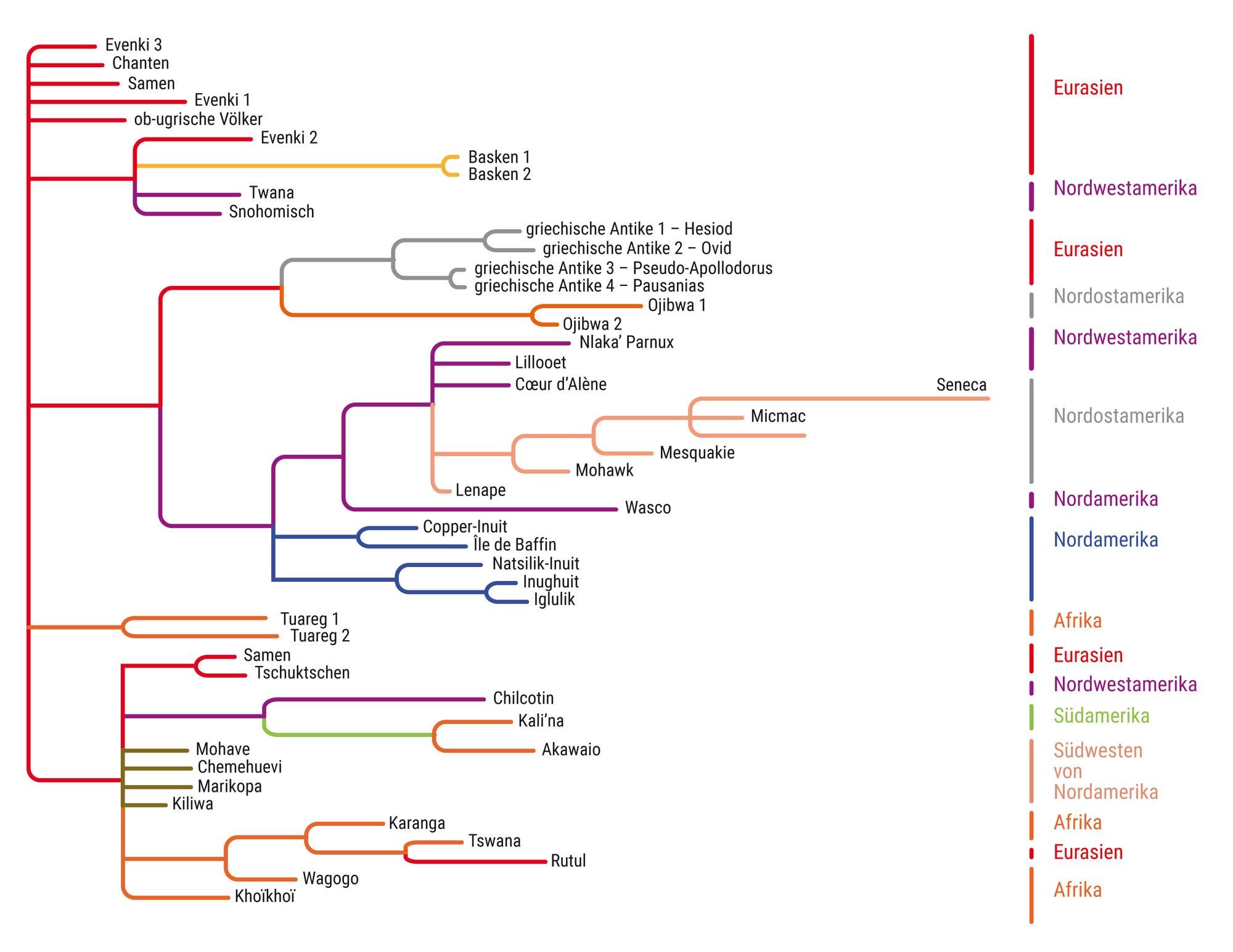 Evolutionsgeschichte der »Kosmischen Jagd«
