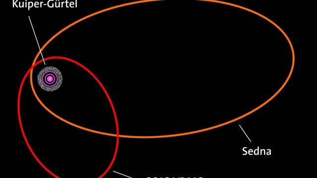 Die Umlaufbahnen von Sedna und 2012 VP113