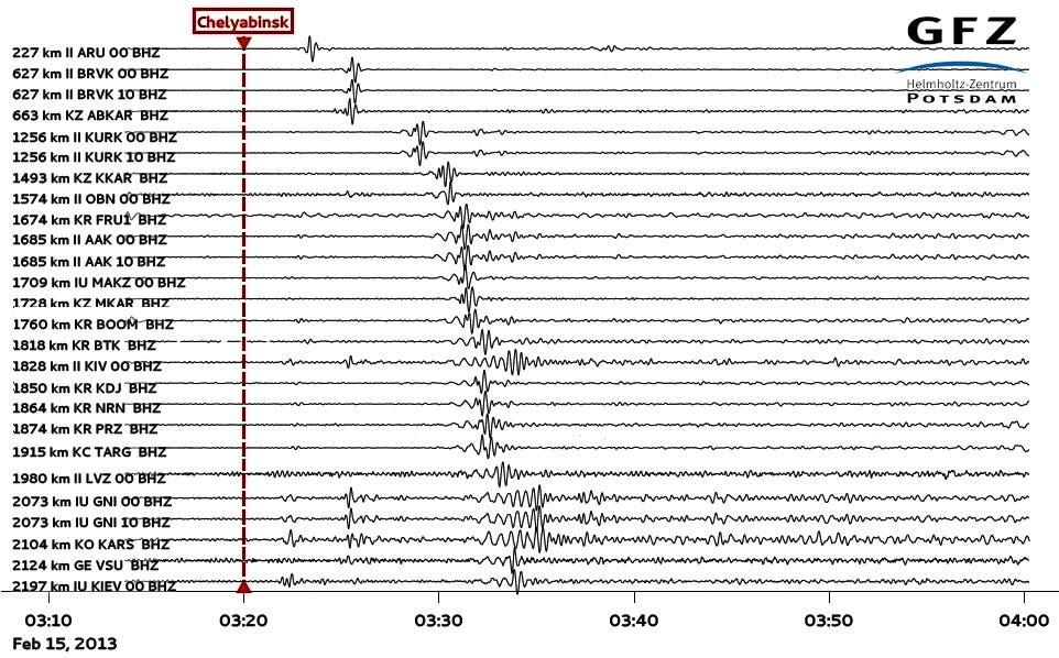 Seismische Wellen der Detonation