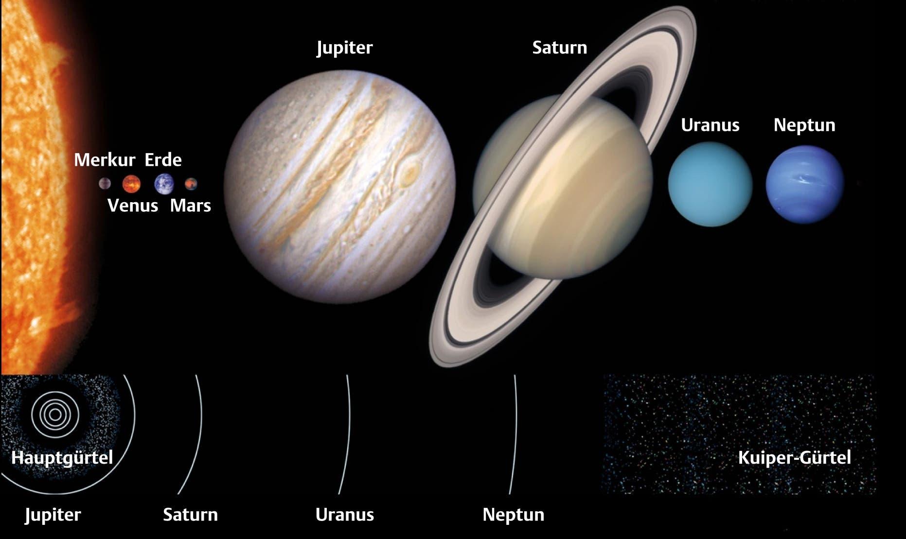 Die Planeten im Größenvergleich