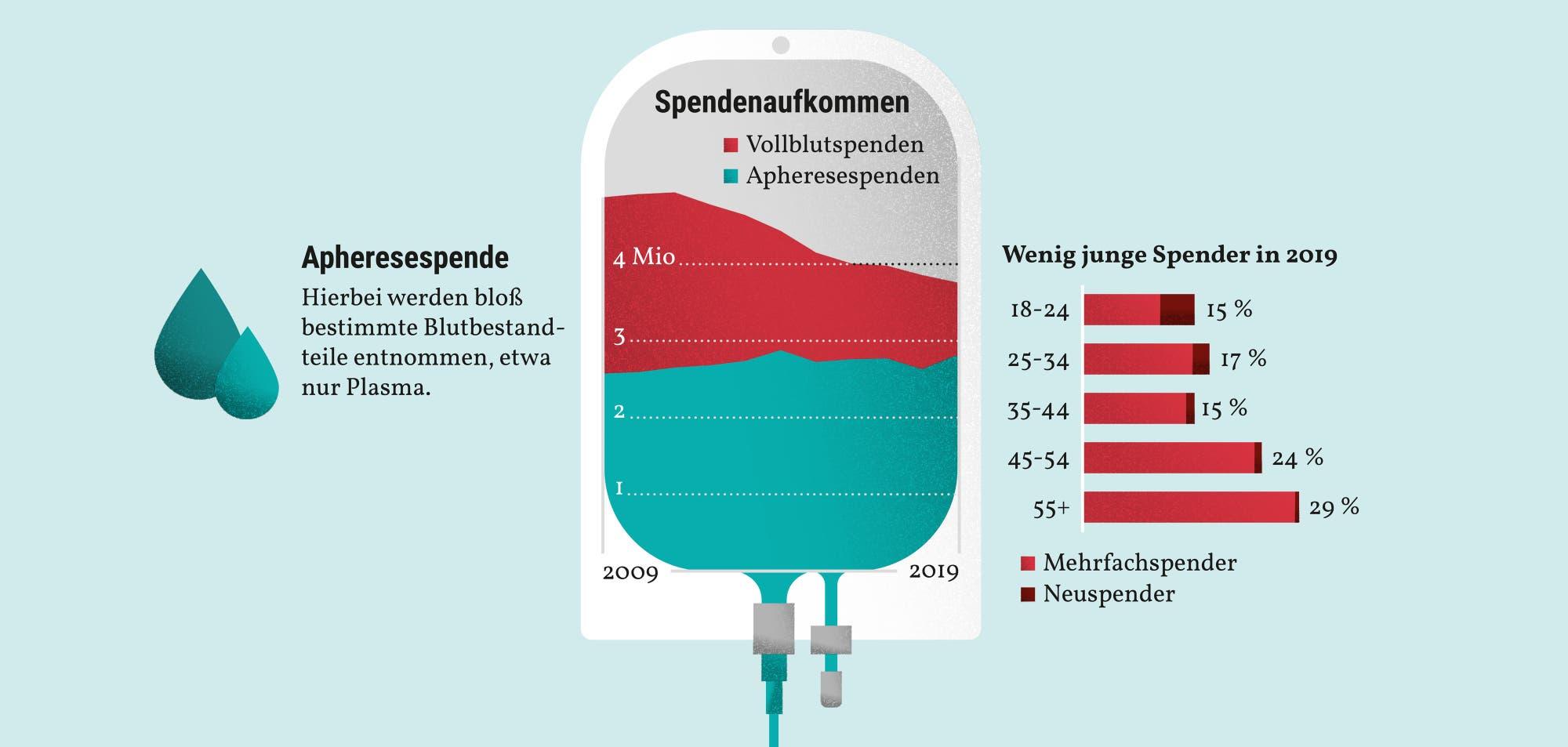Im Jahr 2019 gab es wenig junge Blutspenderinen und -Spender in Deutschland, wie die Grafik zeigt.