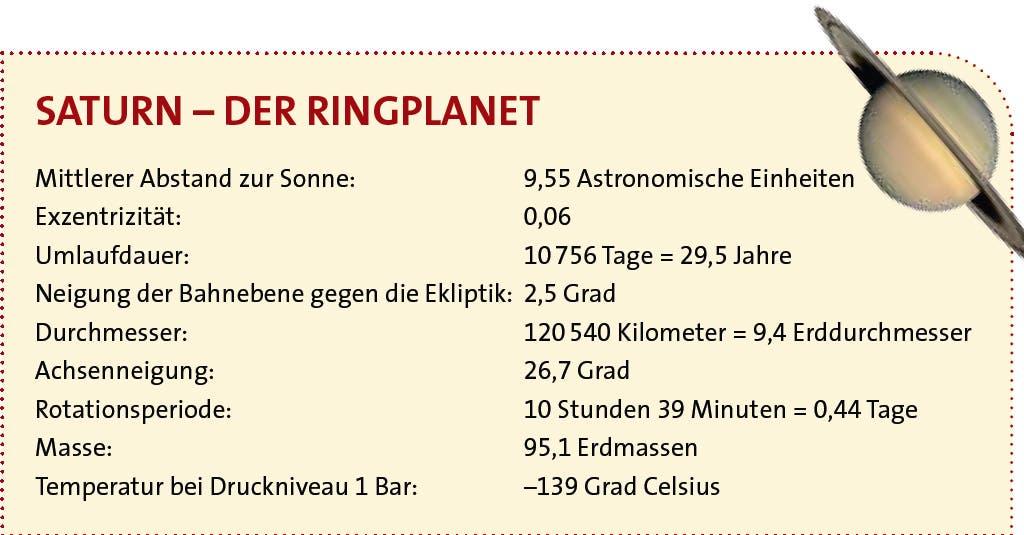 Ringplanet Saturn