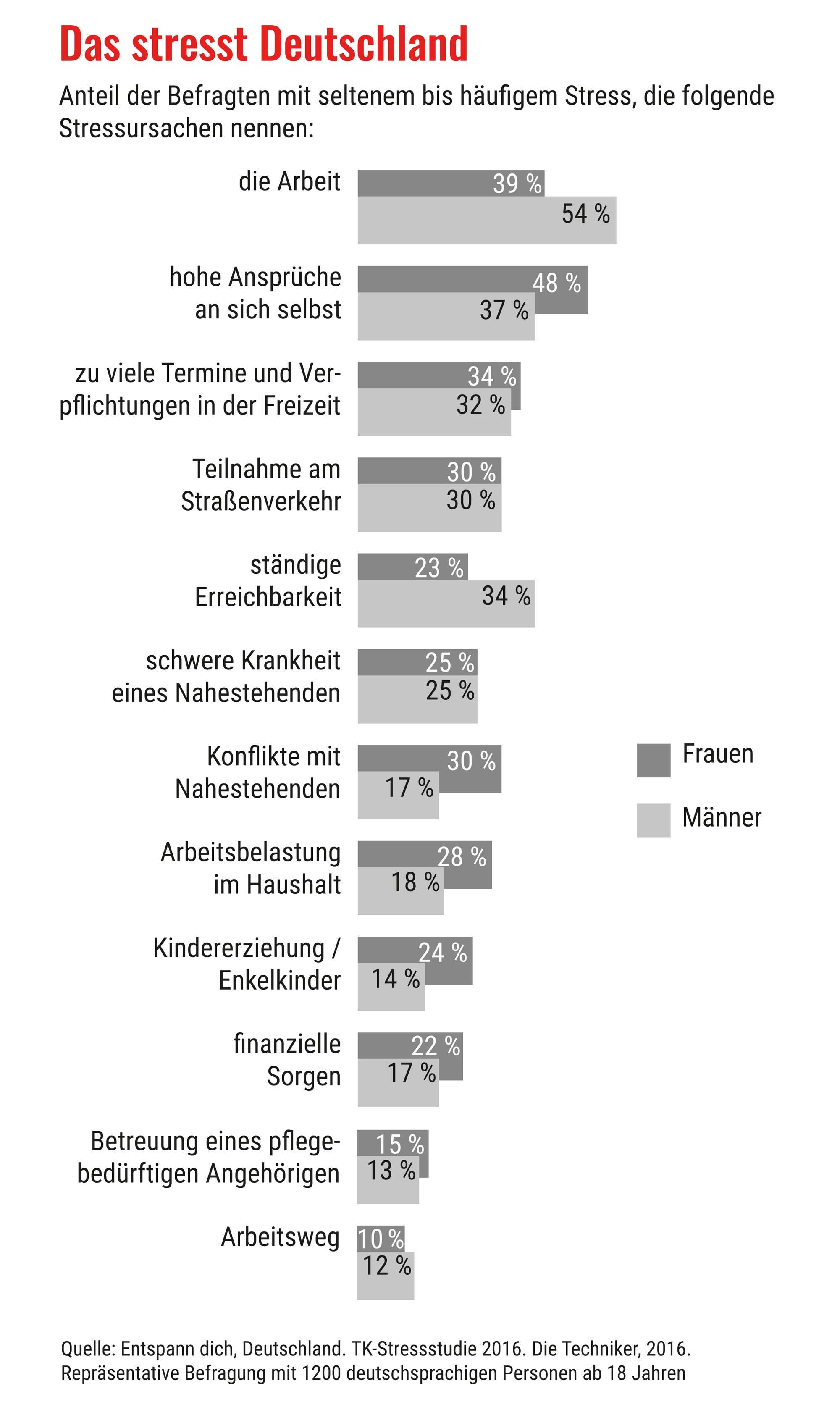 Das stresst Deutschland am meisten
