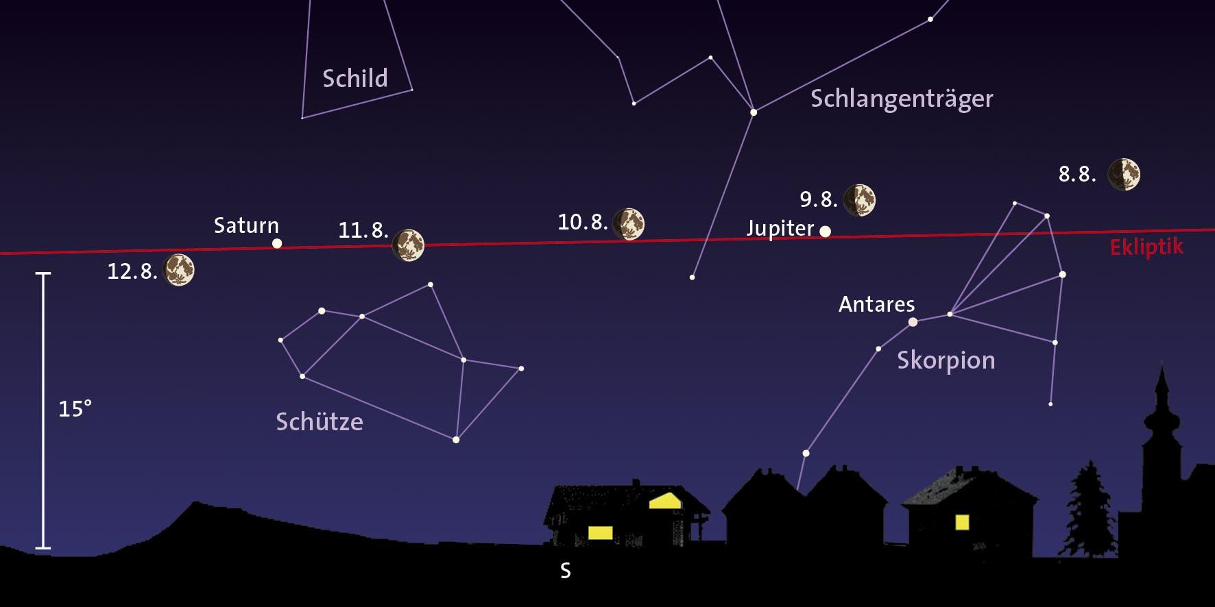 Mond, Jupiter, Saturn