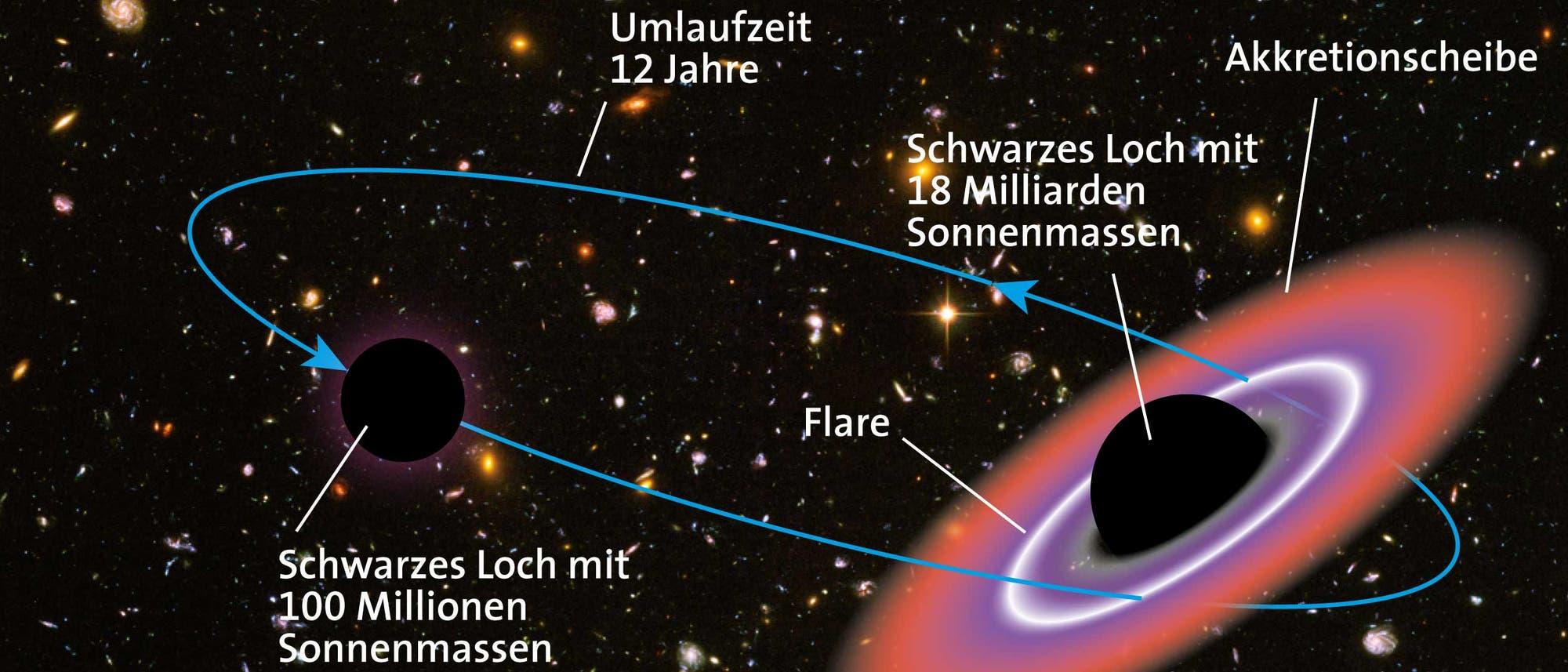 Zwei sich umkreisende Schwarze Löcher