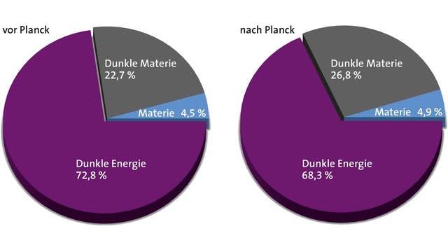 Auswertung der Planck-Messungen