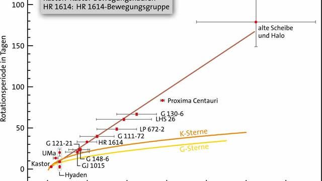 Kalibrationskurve eines Sterns