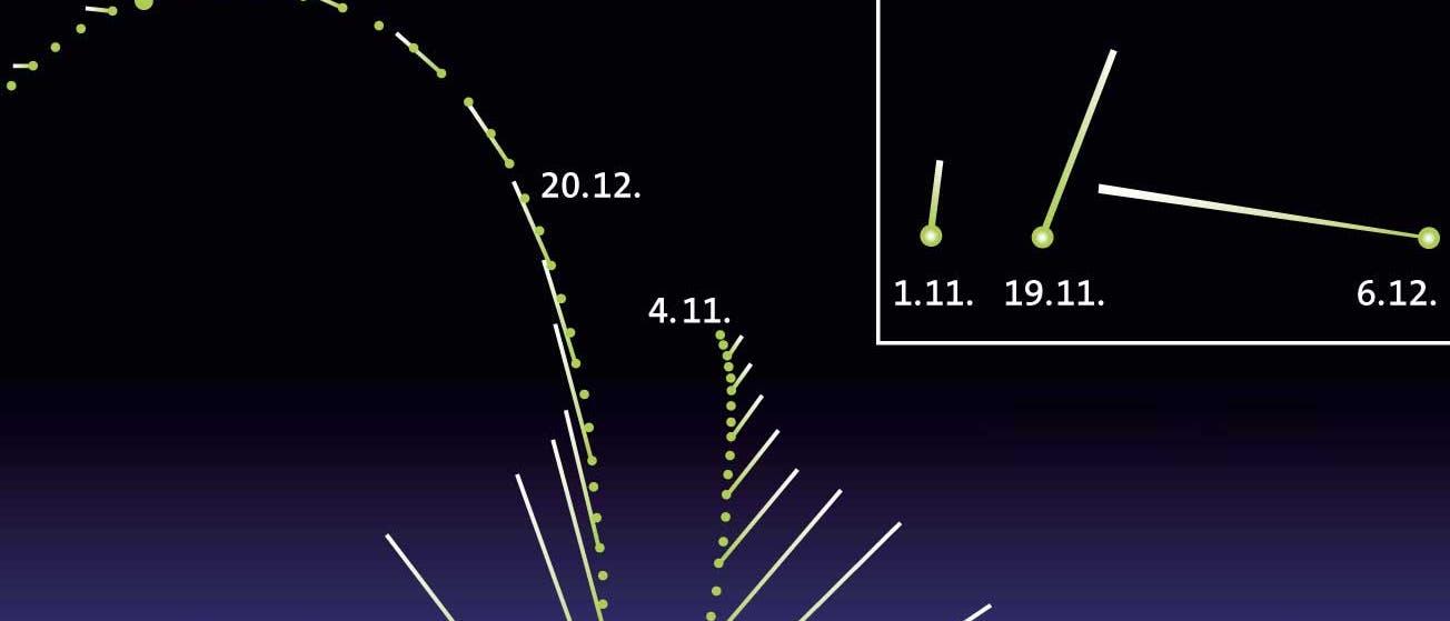 Bahn des Kometen ISON
