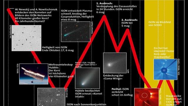 Der lang ersehnte »Jahrhundertkomet« C/2012 S1 (ISON) konnte die Erwartungen nicht erfüllen und zerbrach kurz vor seiner dichtesten Annäherung an die Sonne.