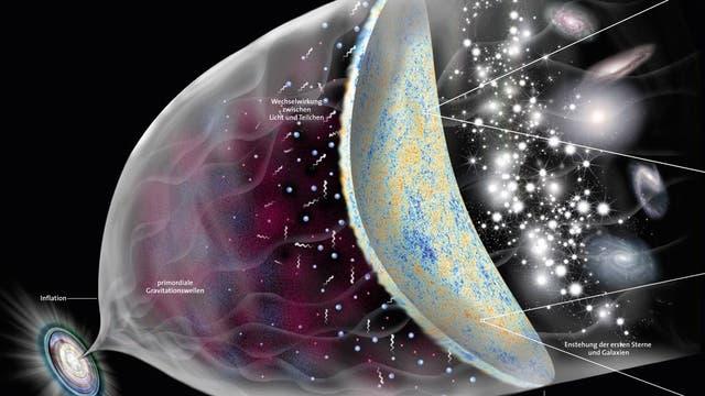 Zeitliche Entwicklung des Universums, grafische Darstellung