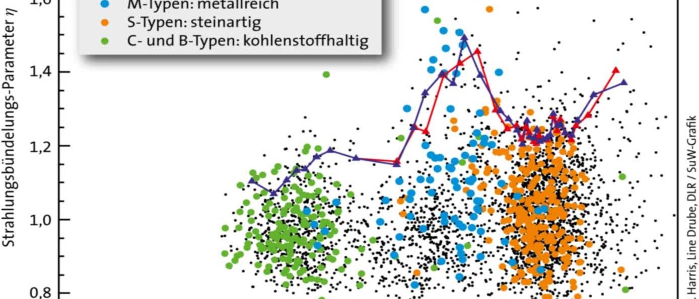 Strahlungsbündelungs-Parameter von Asteroiden des Hauptgürtels