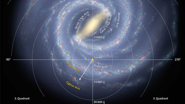 Struktur der Milchstraße