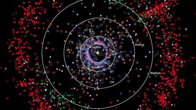 Überblick des äußeren Sonnensystems