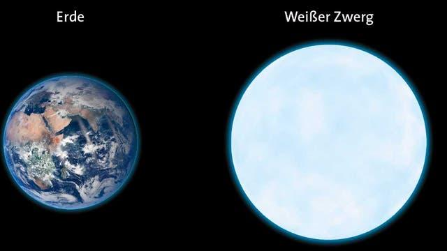 Weißer Zwerg mit Atmosphäre aus Sauerstoff