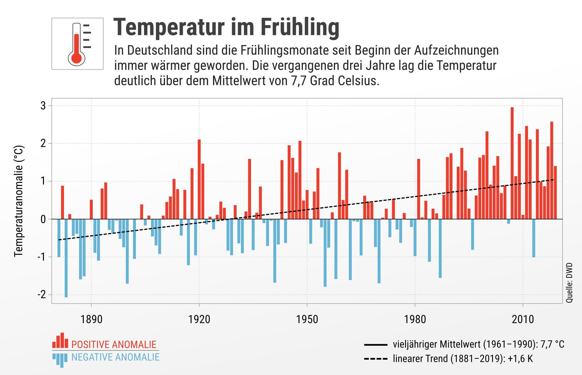 Die Grafik zeigt die Temperaturanomalien im Frühling.