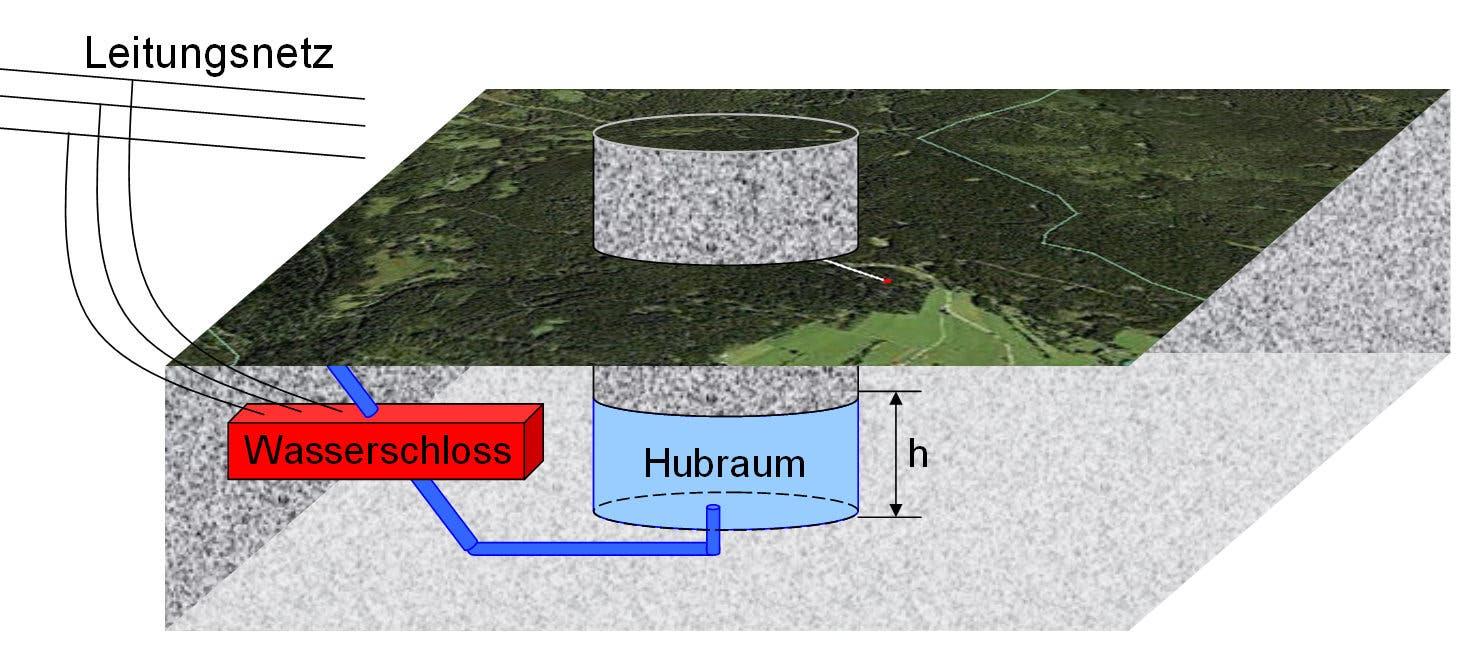 Grundprinzip des hydraulischen Energiespeichers