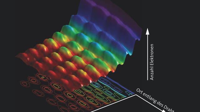 Welle- und Teilcheneigenschaft von Licht