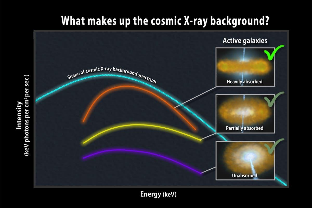 Kosmische Röntgenhintergrundstrahlung